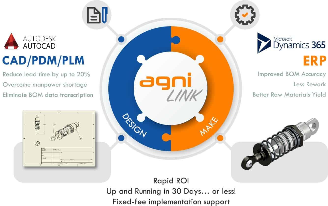 CAD PDM PLM ERP Integration Diagram